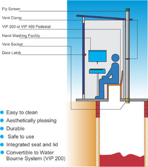 Ventilated Improved Pit (VIP) Toliet
